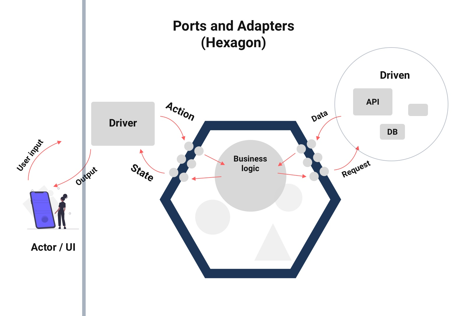 Ports and Adapters flow diagram