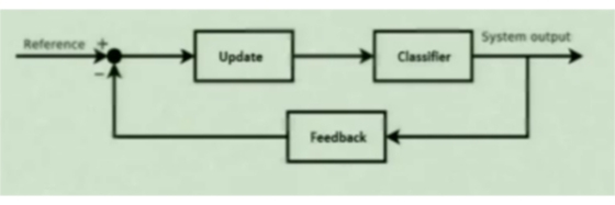feedback in openTLD